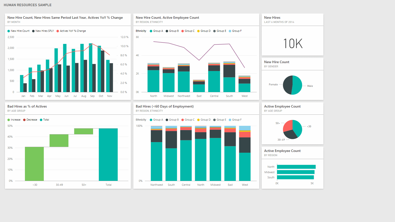 Dashboard: HUMAN RESOURCES