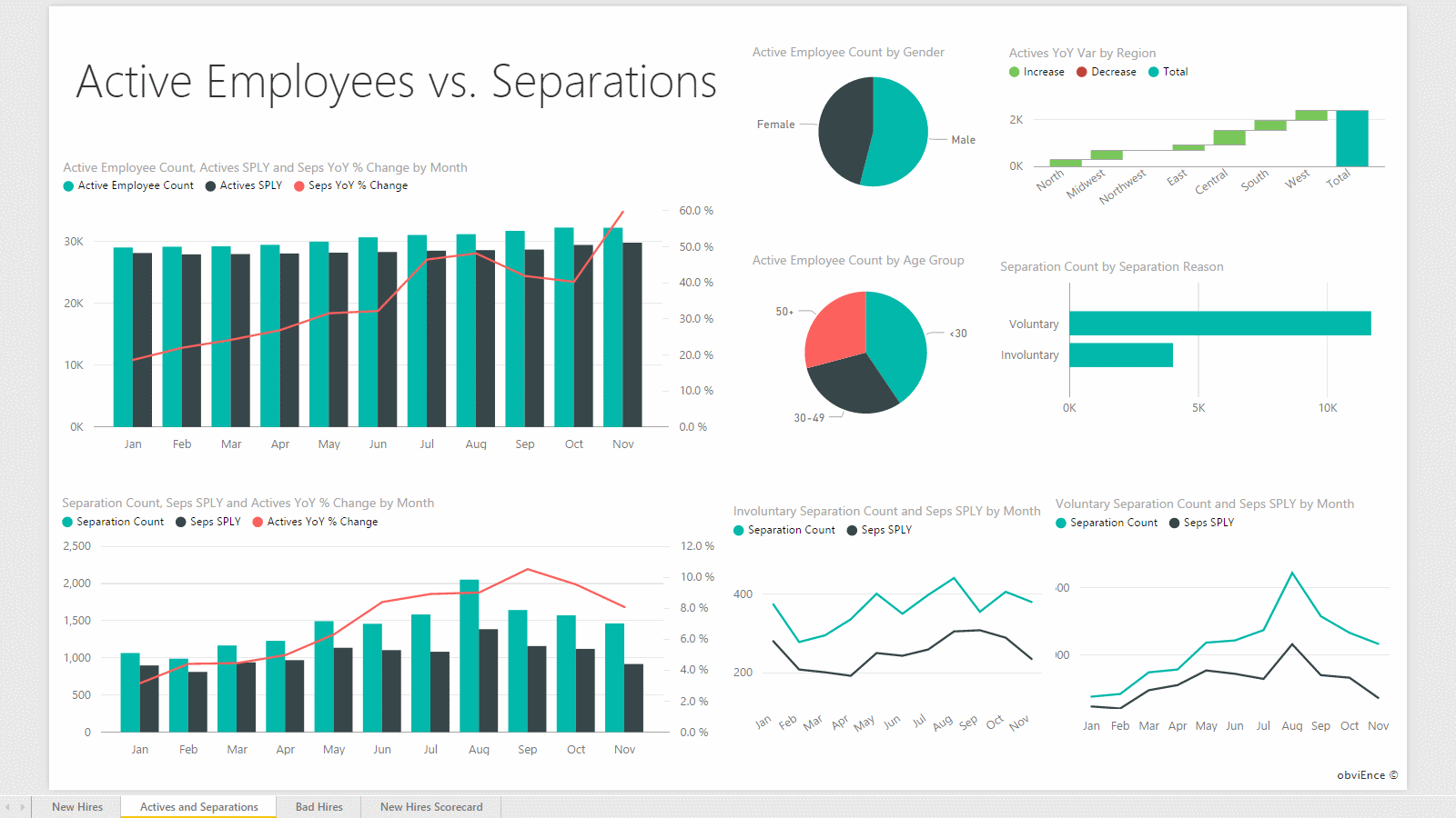 Report: Actives and Separations