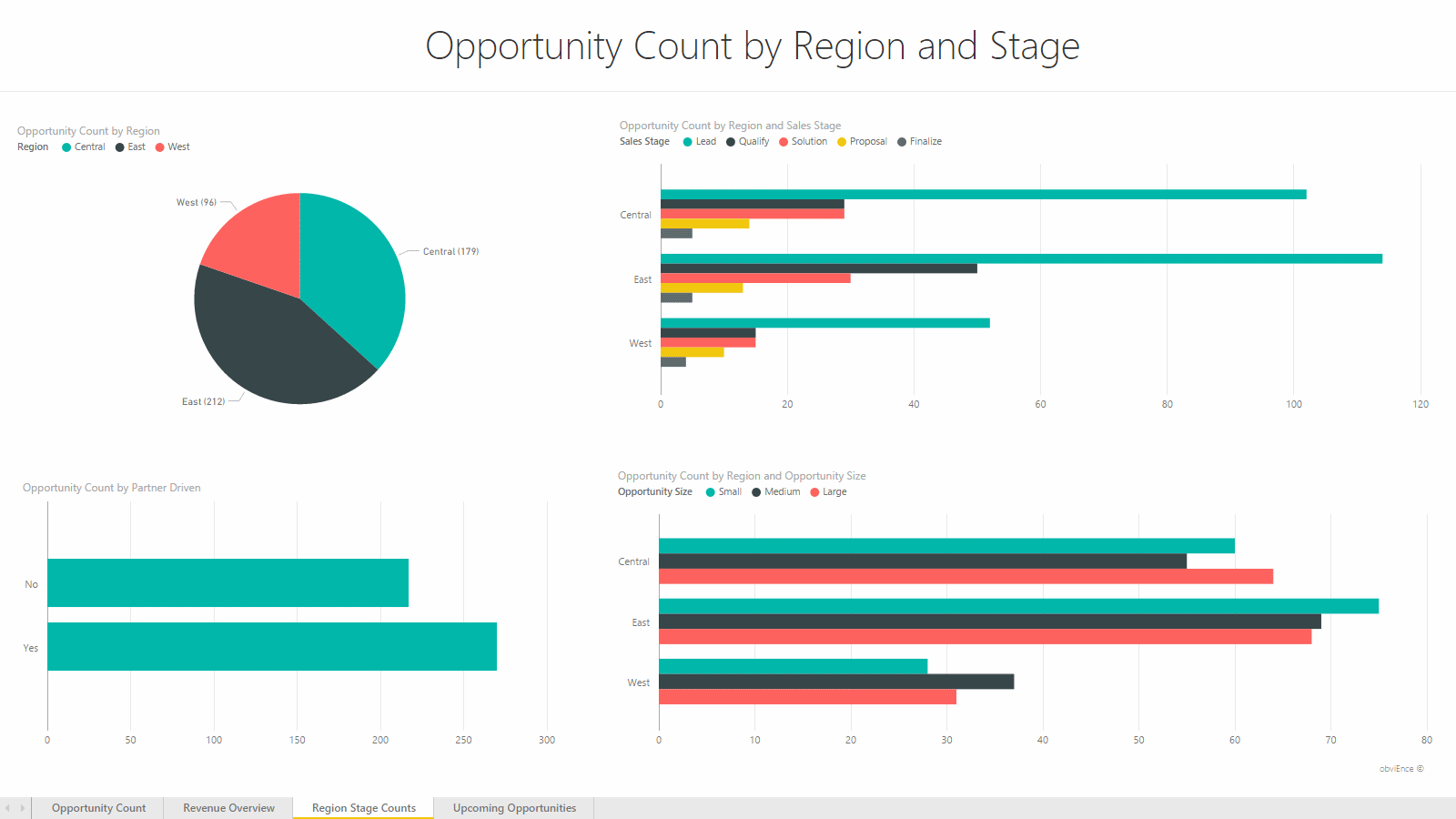 Report: Region Stage Counts