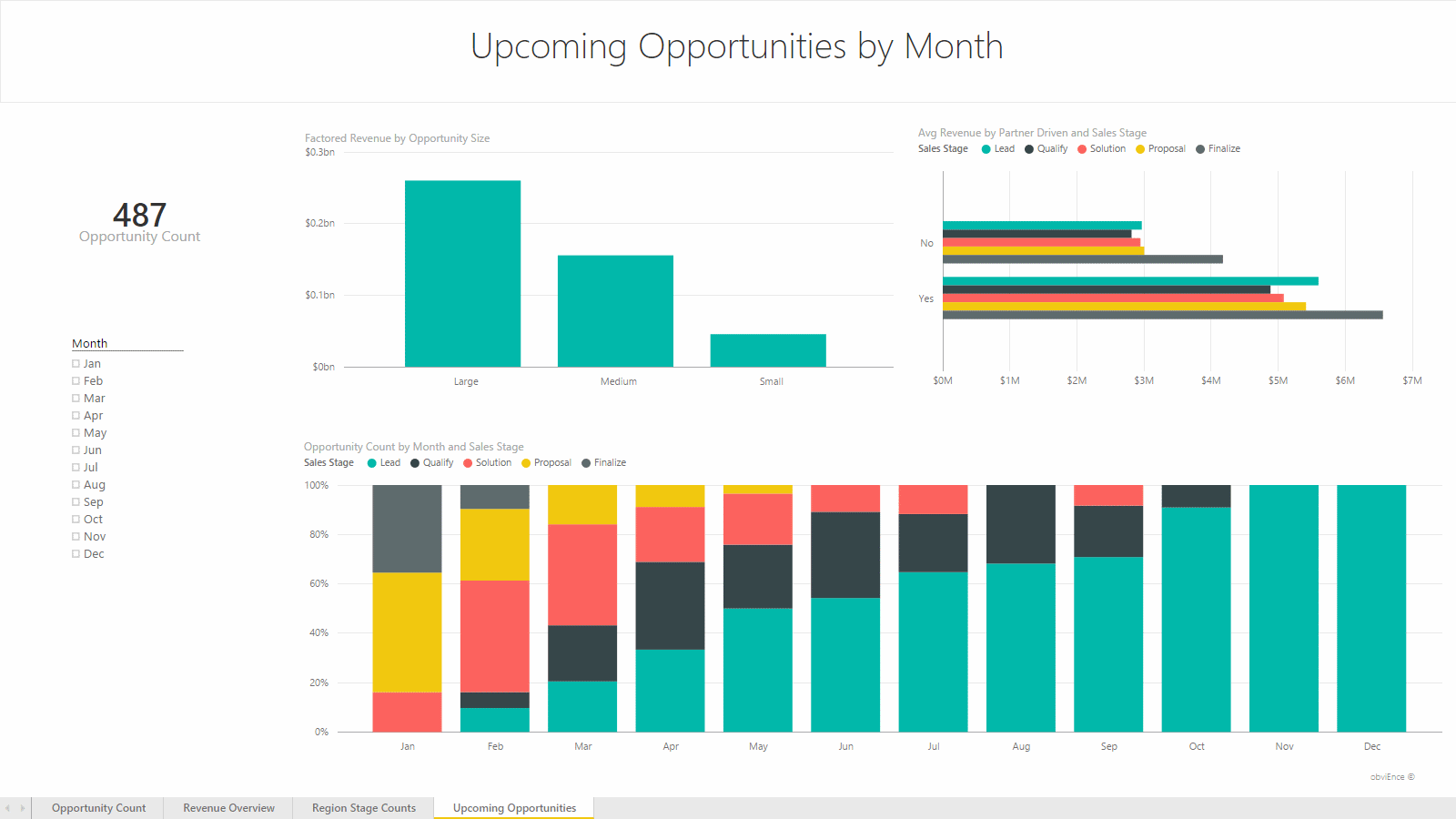 Report: Upcoming Opportunities