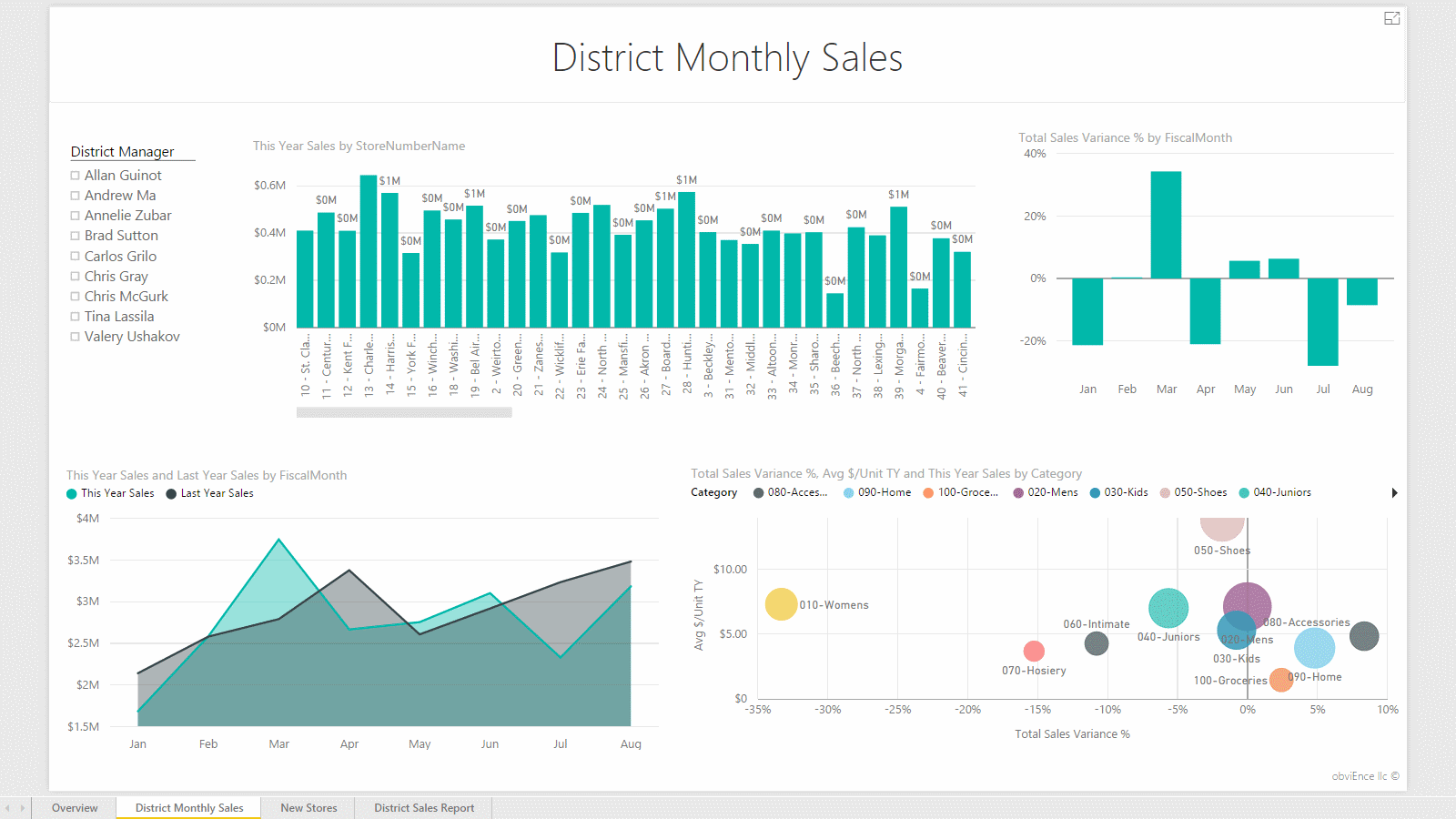 Report: District Monthly Sales