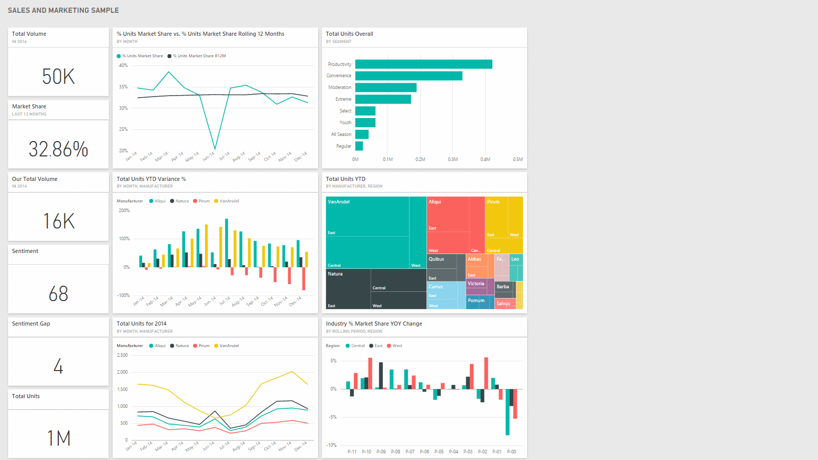 Dashboard: SALES AND MARKETING