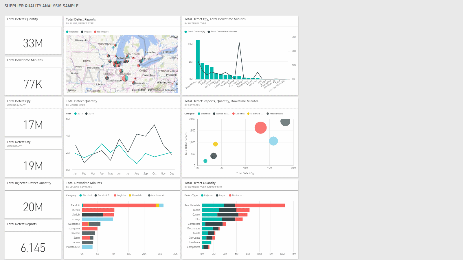 Dashboard: SUPPLIER QUALITY ANALYSIS